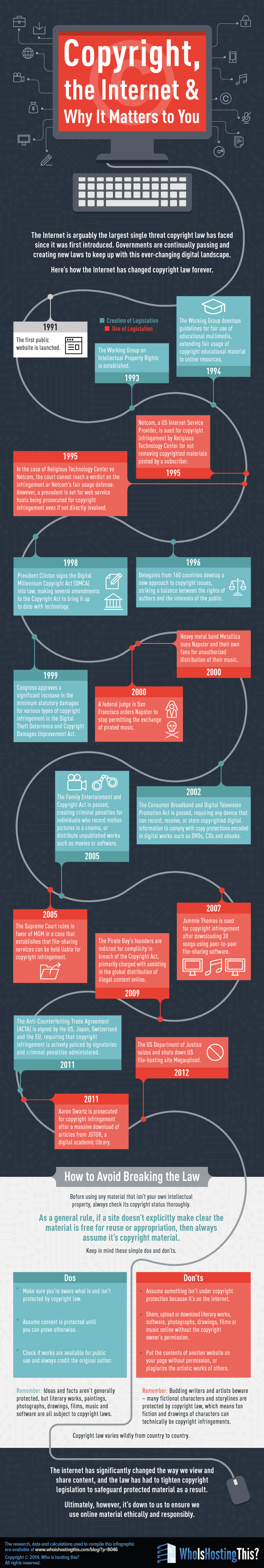 Copyright, the internet, and why it matters to you - infographic